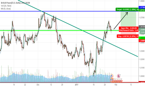 GBPUSD: We have a LONG OPPORTUNITY  On GU