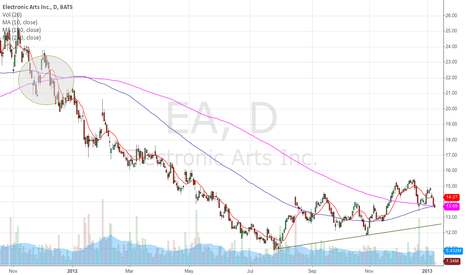 EA: Looking to short under the 100d,200d MA's on daily chart.