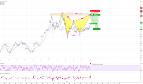 NFLX: NFLX forming a potential bearish BAT Pattern