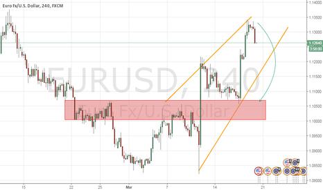 EURUSD: EURUSD pair going to correction
