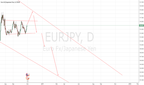 EURJPY: COULD BE SHORT