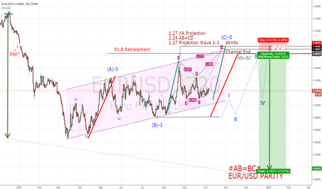 EURUSD: 3-3-5 CORRECTION IN CHANNEL