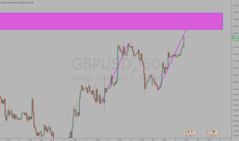 GBPUSD: GBPUSD possible abcd completion short is PA agrees