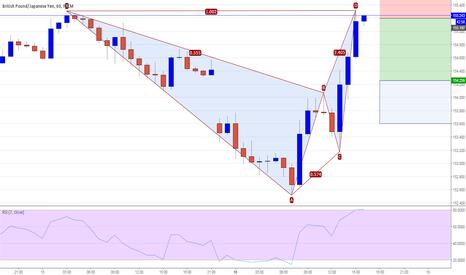 GBPJPY: GBPJPY 60M - Bat Pattern Short @ Market