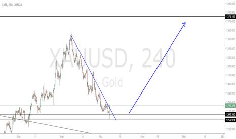 XAUUSD: Gold a Long