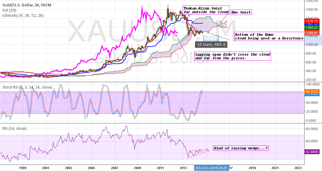 XAUUSD: Another view for gold