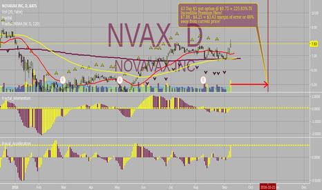 NVAX: ***Premium Income***