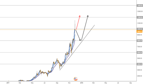 BTCUSD: POSSIBLE RETRACEMENT IN BTC - DAILY CHART