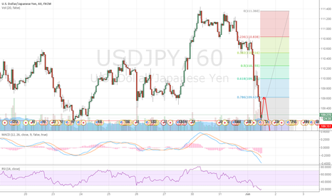 USDJPY: USDJPY: may get supported at 109.151 and then retrace to 109.624