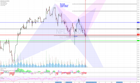 NFLX: Good spot for a bounce attempt