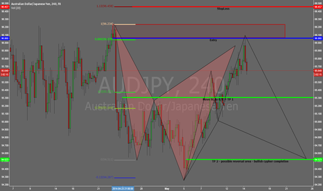 AUDJPY: AUDJPY 240m Bearish Cypher