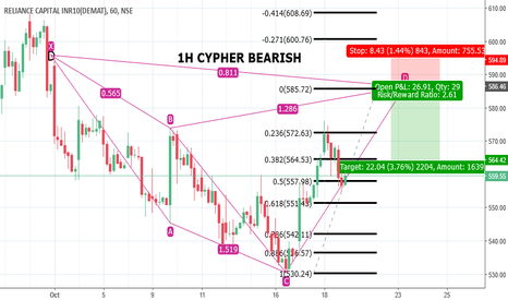 RELCAPITAL: RELCAPITAL - 1H CYPHER BEARISH