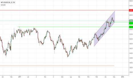 USOIL: OKAZJA DNIA: Ropa niewzruszona po posiedzeniu OPEC