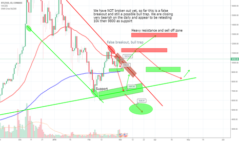 BTCUSD: BTC has NOT broken out yet, still bearish, possible bull trap
