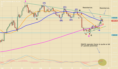 XAUUSD: Gold: Explosion imminent?
