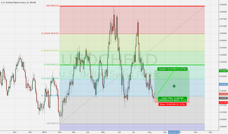 USDCHF: USD/CHF Long Risk Reward USD Taper into FOMC September Trade