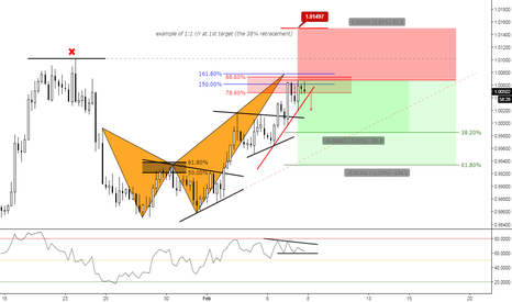 AUDCAD: (4h) Advanced as it is, brains on RSI // Bearish Crab Territory