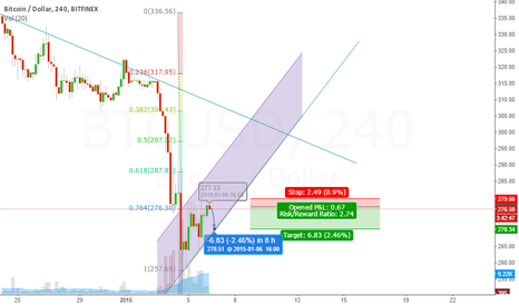 BTCUSD: Short scalp
