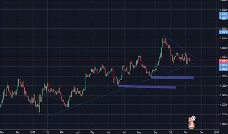 GBPUSD: GBP/USD Symmetrical Triangle