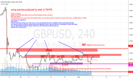 GBPUSD: idea on how TWYPD use swings www.twypdtradingacademy.com
