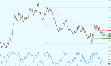 EURAUD: EURAUD testing major support, could be seeing a bounce!