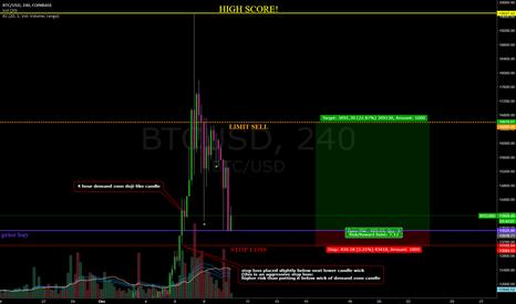 BTCUSD: #bitcoin 4 hour entry during recent drop