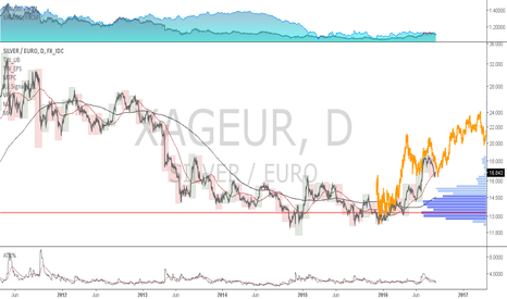 XAGEUR: XAGEUR: Buy the dips if your local currency is the Euro