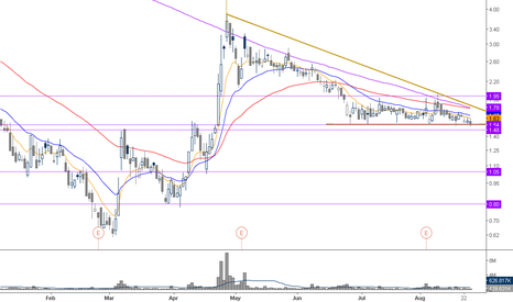 LGCY: another clean pattern of breakdown <1.53