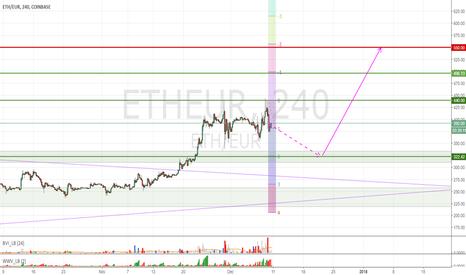 ETHEUR: ETHEUR next upside target is 500 - 550