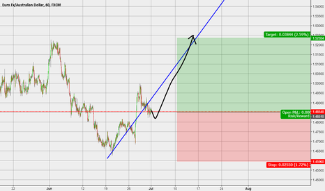 EURAUD: Long Position