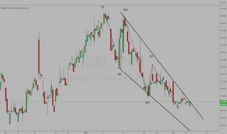 UBM: UBM - Watch For Break Of Falling Wedge - Wave Count