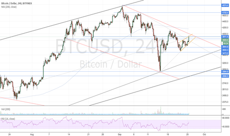 BTCUSD: Hard to belive sideways nightmare is over