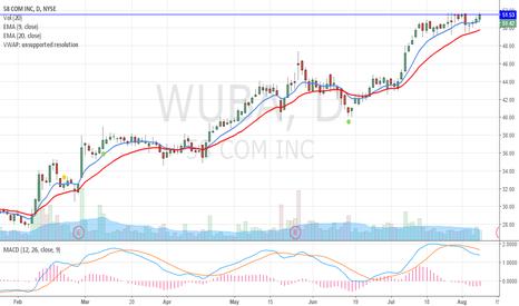 WUBA: $WUBA Breakout