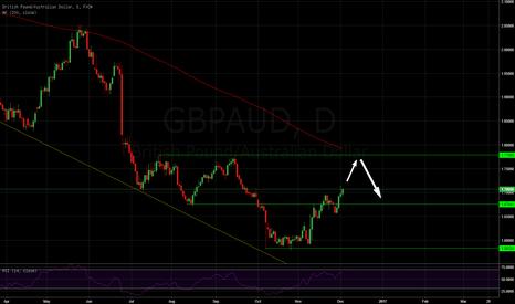 GBPAUD: Big GBP move  #forex #forexsignals