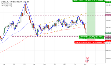 USDCAD: USDCAD R/R > 7