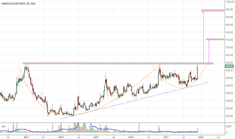 HINDUJAVEN: Positional Long | T1, T2 on chart