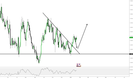 AUDNZD: AUDNZD - PUT THIS ON YOUR WATCHLIST RIGHT NOW