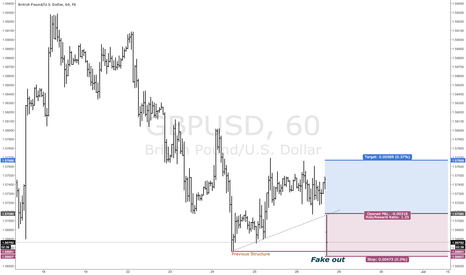 GBPUSD: A Bear Trap Is About To Trigger A Buy Setup In GBPUSD