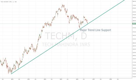 TECHM: Major Trendline Support for TECHM