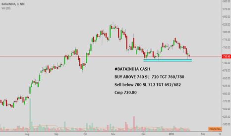 BATAINDIA: #BATAINDIA CASH : GOOD SUPPORT 705-710 (MAKE OR BREAK LEVEL)