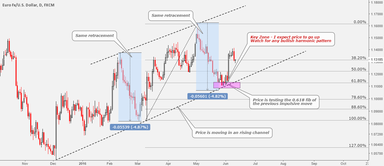 How To Trade Harmonic Patterns The Right Way (Educational)