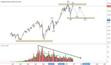 IWM: IWM long term short?