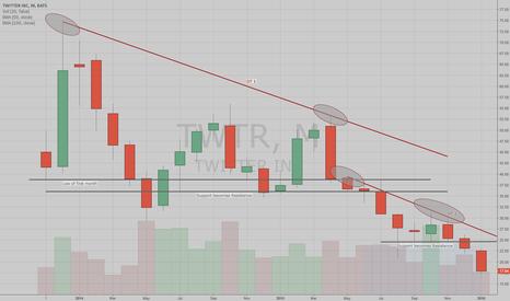 TWTR: Chart Request : Twitter - A Longer Term View
