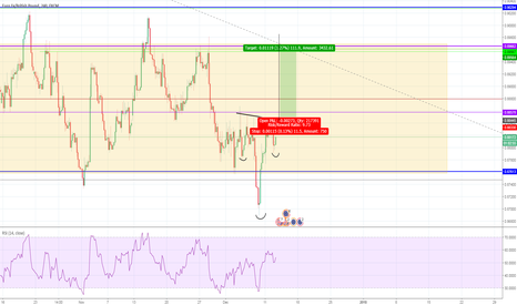 EURGBP: Inverted head and shoulders