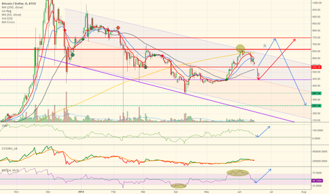 BTCUSD: Bitcoin, correction and gap or continuation of downtrend