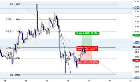 EURUSD: Buy Set up EUR USD (25 pip target)
