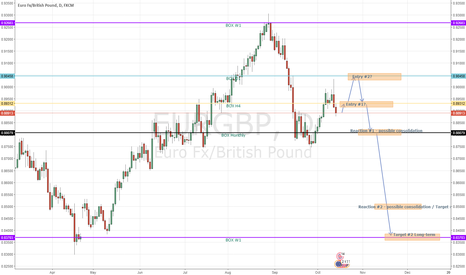 EURGBP: EUR/GBP d1 possible sell medium / long-term