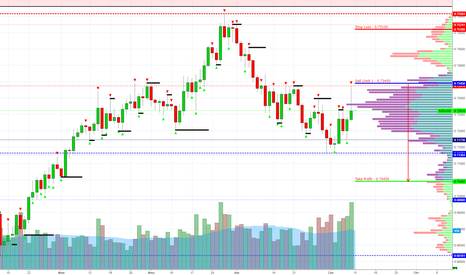 NZDUSD: NZD/USD Sell Limit 0.73450 (Target 0.70450)