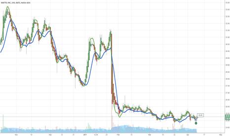 MAT: $MAT 4 Hour Chart Crossed