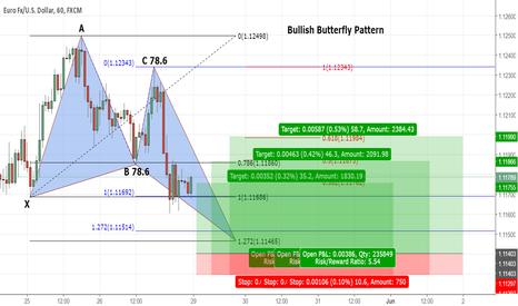EURUSD: EUR/USD Butterfly Pattern